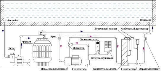 водоподготовки бассейна в